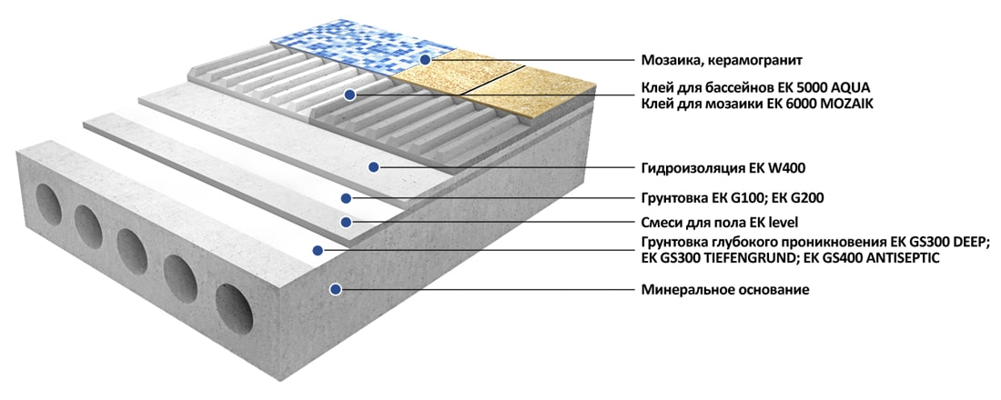 Облицовка горизонтальных оснований, подверженных воздействию воды