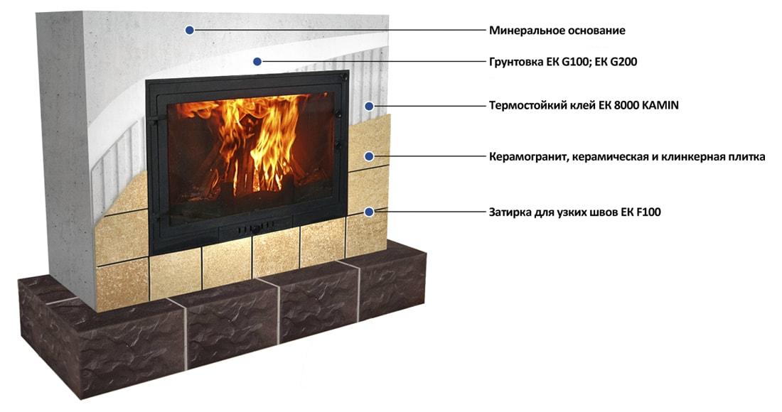 Облицовка печей и каминов плиткой и керамогранитом