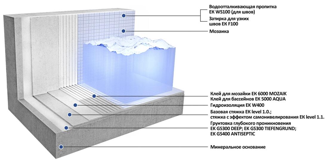 Облицовка плиткой и мозаикой искусственных резервуаров с водой