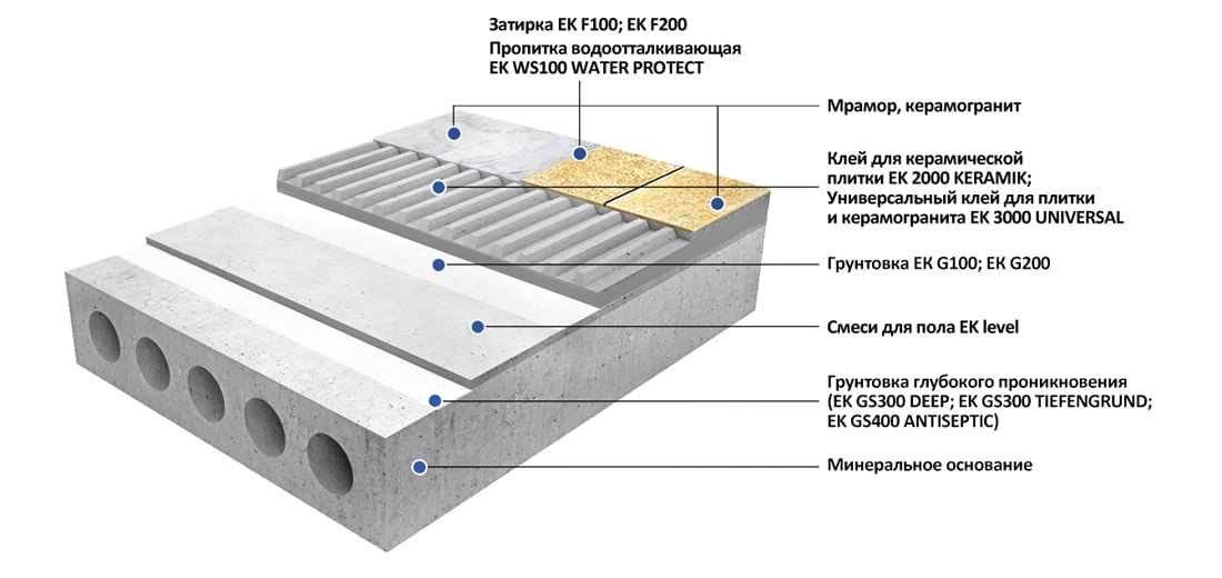 Облицовка пола мрамором и керамогранитом большого размера