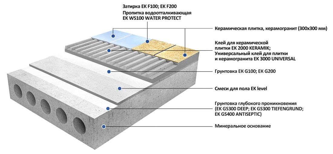 Облицовка пола плиткой и керамогранитом малого и среднего размера