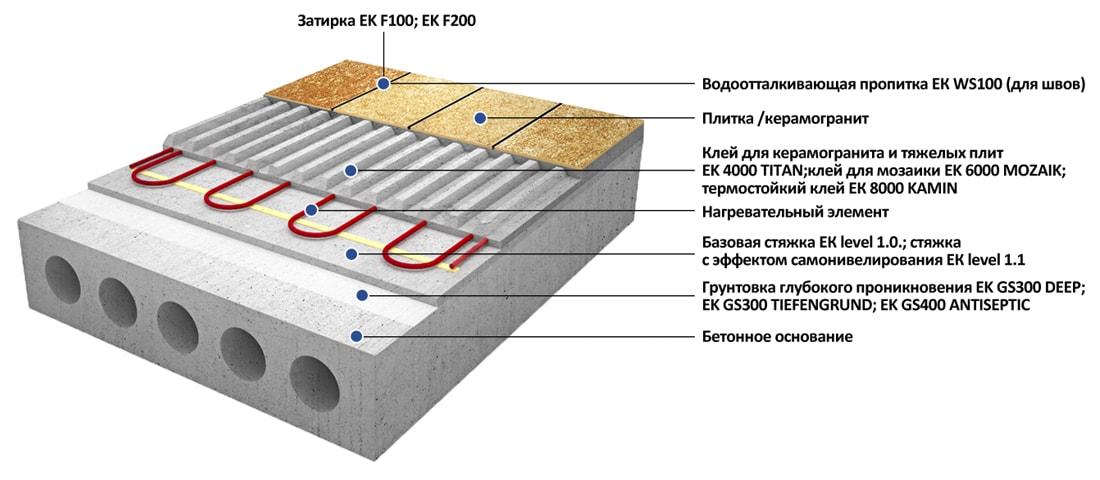 Облицовка теплого пола с нагревательным элементом, расположенным в клеевом слое