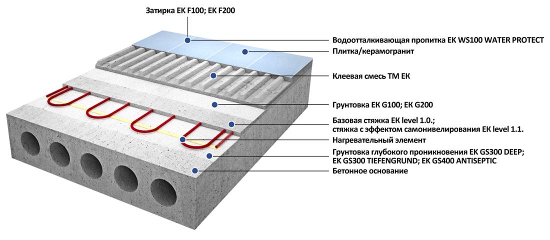 Облицовка теплых полов с нагревательным элементом, расположенным в стяжке