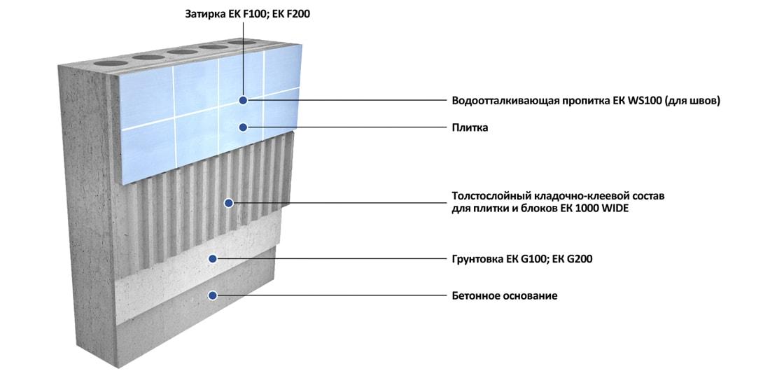 Толстослойная укладка плитки на стены