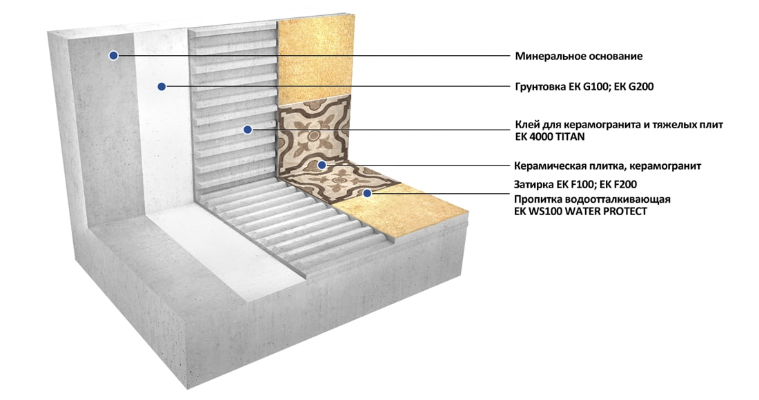Укладка крупноформатной плитки и керамогранита на стены и пол