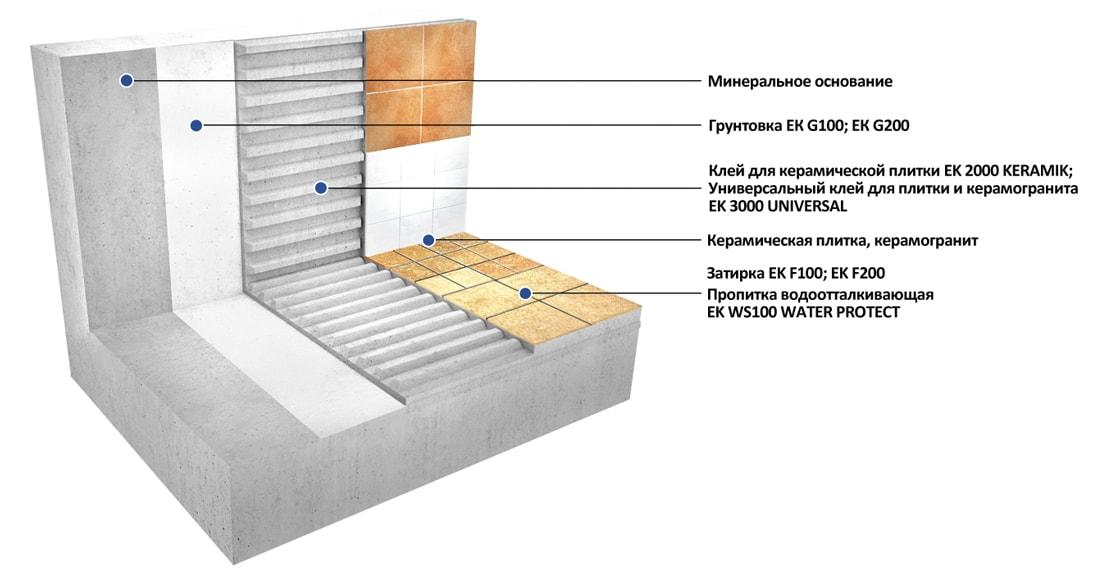 Технология укладки плитки и керамогранита
