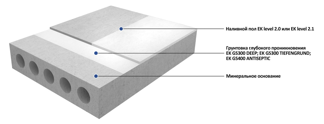 Выравнивание пола смесями на комплексном вяжущем под любые виды последующего покрытия