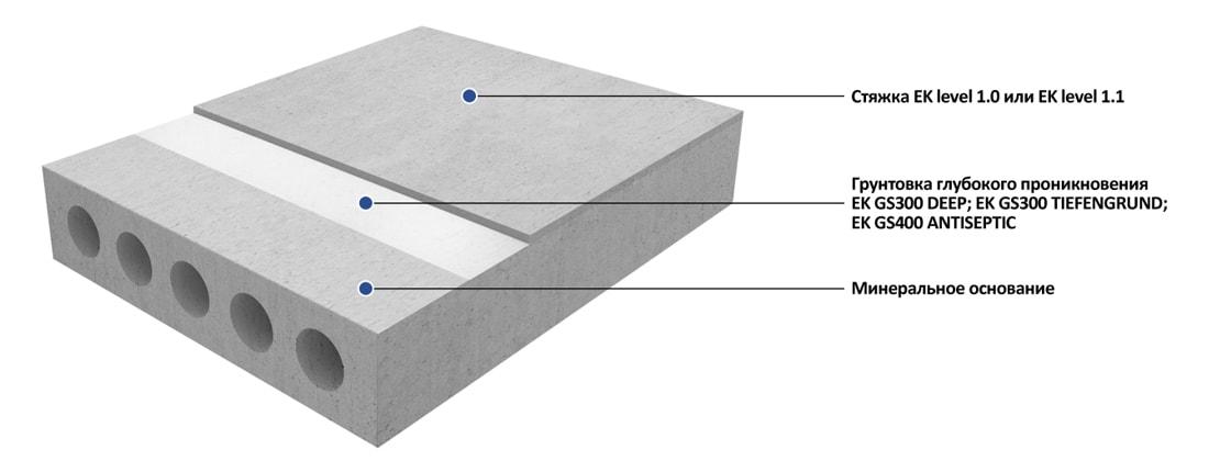 Выравнивание полов под укладку плитки, мрамора, керамогранита